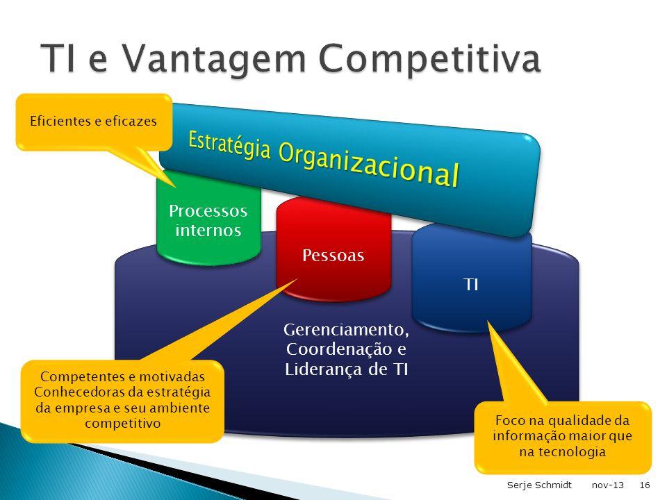 Gerenciamento, Coordenação e Liderança de TI TI Pessoas Processos internos Eficientes e eficazes Competentes e motivadas Conhecedoras da estratégia da