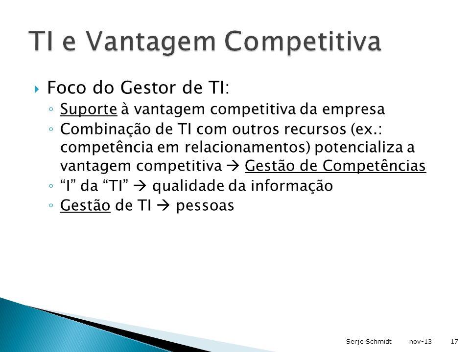 Foco do Gestor de TI: Suporte à vantagem competitiva da empresa Combinação de TI com outros recursos (ex.: competência em relacionamentos) potencializ