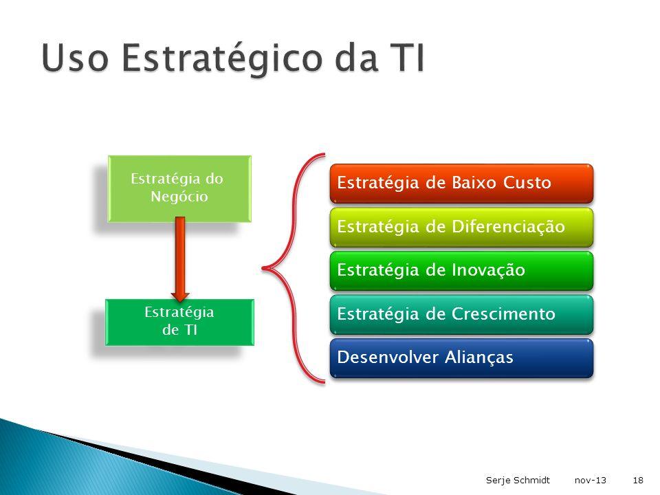Estratégia de TI Estratégia do Negócio Estratégia de Baixo CustoEstratégia de DiferenciaçãoEstratégia de InovaçãoEstratégia de CrescimentoDesenvolver