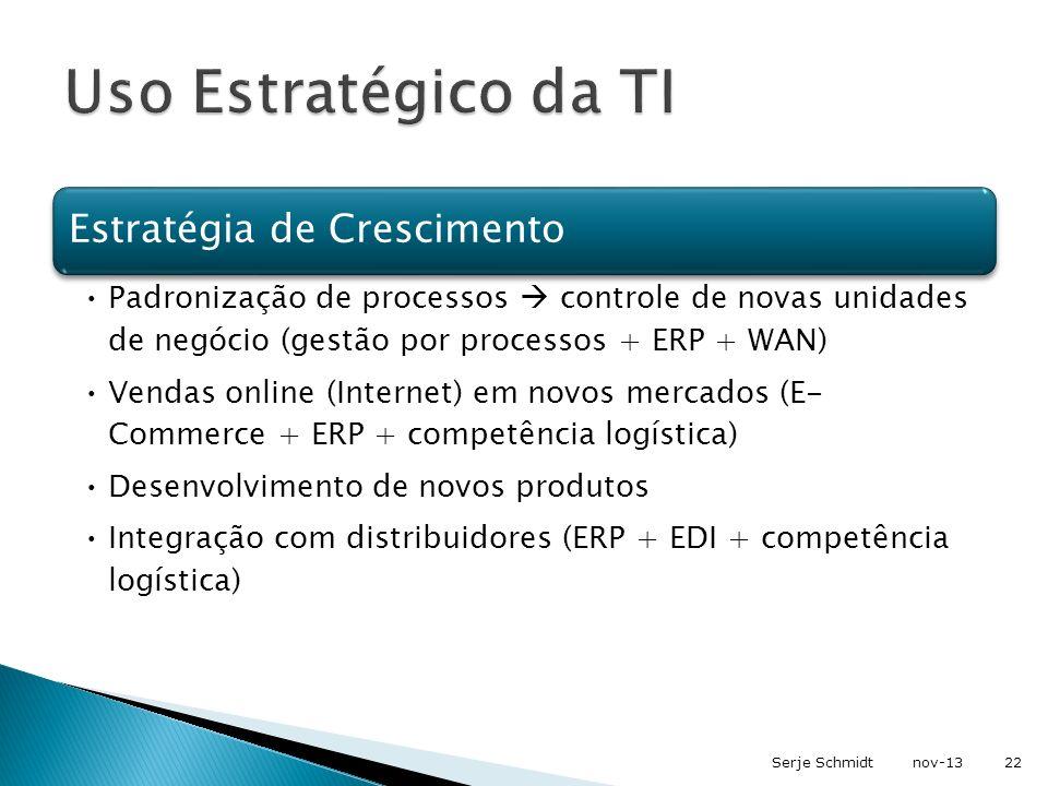 Estratégia de Crescimento Padronização de processos controle de novas unidades de negócio (gestão por processos + ERP + WAN) Vendas online (Internet)