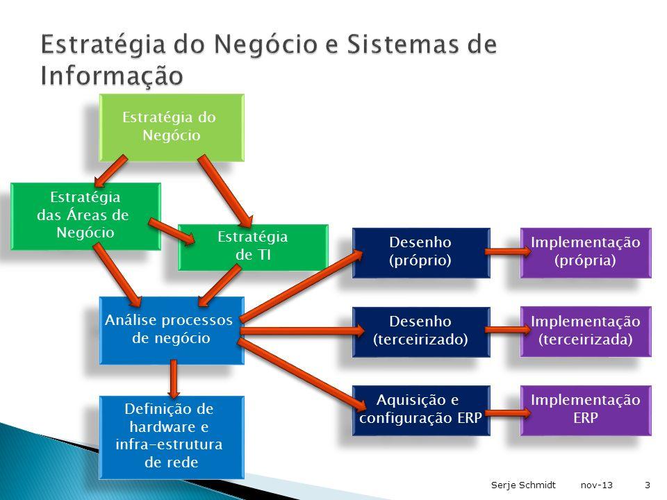 Estratégia de TI Análise processos de negócio Desenho (próprio) Desenho (próprio) Implementação (própria) Implementação (própria) Desenho (terceirizad