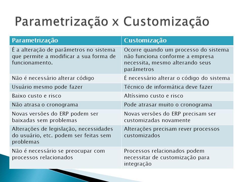 ParametrizaçãoCustomização É a alteração de parâmetros no sistema que permite a modificar a sua forma de funcionamento. Ocorre quando um processo do s
