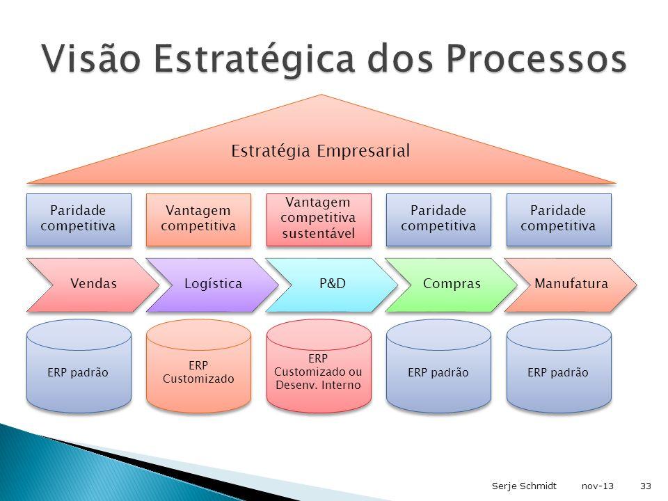 nov-13Serje Schmidt33 VendasLogísticaP&DComprasManufatura Estratégia Empresarial Paridade competitiva Vantagem competitiva Vantagem competitiva susten