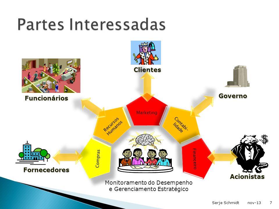 Estratégia de TI Estratégia do Negócio Estratégia de Baixo CustoEstratégia de DiferenciaçãoEstratégia de InovaçãoEstratégia de CrescimentoDesenvolver Alianças nov-1318Serje Schmidt