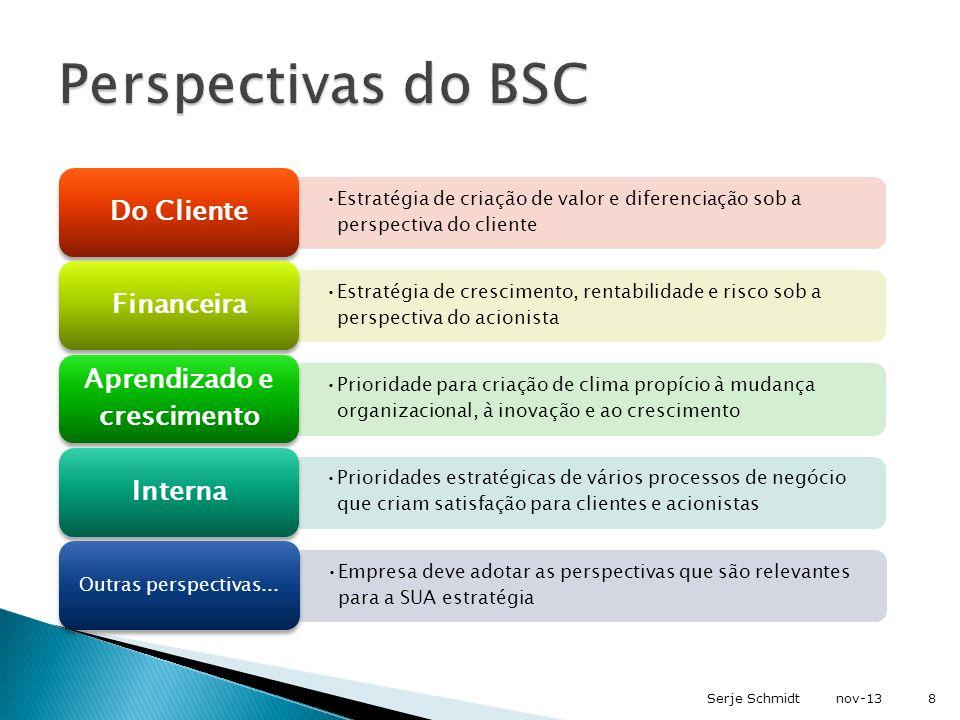Estratégia de criação de valor e diferenciação sob a perspectiva do cliente Do Cliente Estratégia de crescimento, rentabilidade e risco sob a perspect