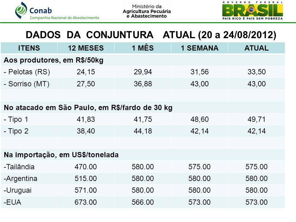 ITENS12 MESES1 MÊS1 SEMANAATUAL Aos produtores, em R$/50kg - Pelotas (RS)24,1529,9431,5633,50 - Sorriso (MT)27,5036,8843,00 No atacado em São Paulo, e