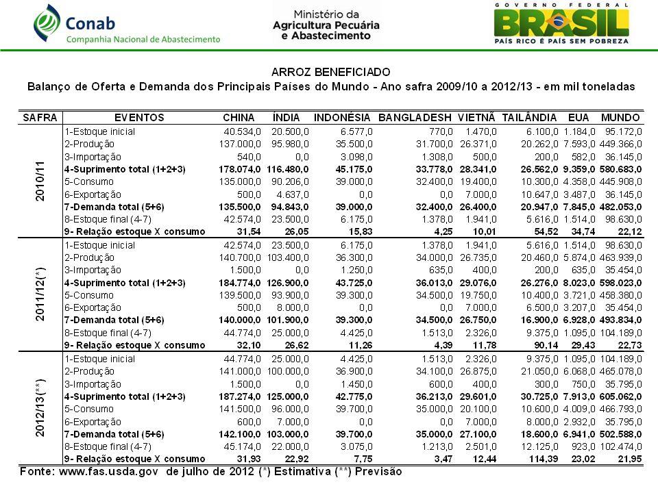 ITENS12 MESES1 MÊS1 SEMANAATUAL Aos produtores, em R$/50kg - Pelotas (RS)24,1529,9431,5633,50 - Sorriso (MT)27,5036,8843,00 No atacado em São Paulo, em R$/fardo de 30 kg - Tipo 141,8341,7548,6049,71 - Tipo 238,4044,1842,14 Na importação, em US$/tonelada -Tailândia470.00580.00575.00 -Argentina515.00580.00 -Uruguai571.00580.00 -EUA673.00566.00573.00 DADOS DA CONJUNTURA ATUAL (20 a 24/08/2012)