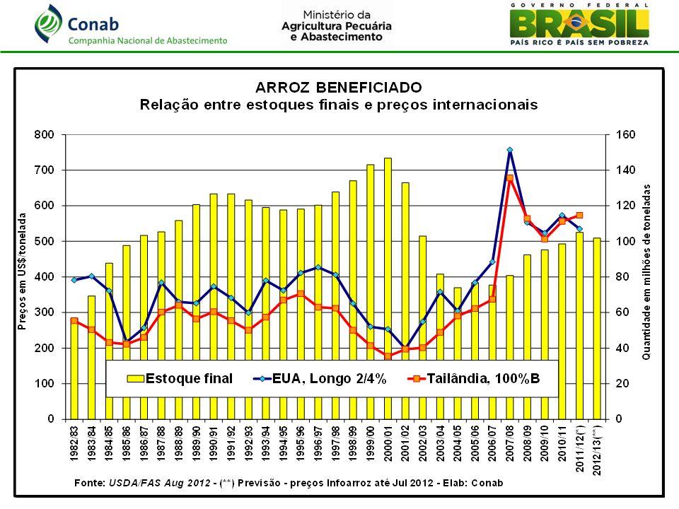 TRANSFORMAÇÃO DE BASE SÃO PAULO => PELOTAS, BENEFICIADO => CASCA e de ATACADO => PRODUTOR R$ 47,47/Fardo => R$ 33,33 / 50 kg OUTRO CRITÉRIO: Port.