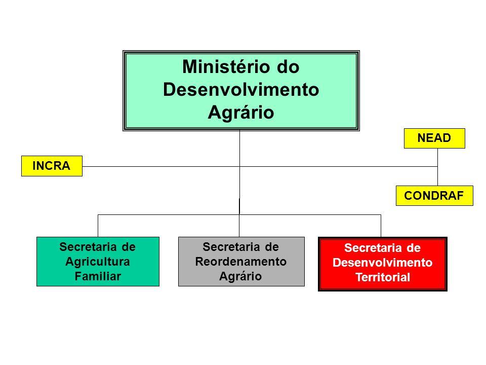 Secretaria de Agricultura Familiar Secretaria de Reordenamento Agrário Ministério do Desenvolvimento Agrário NEAD CONDRAF INCRA Secretaria de Desenvol