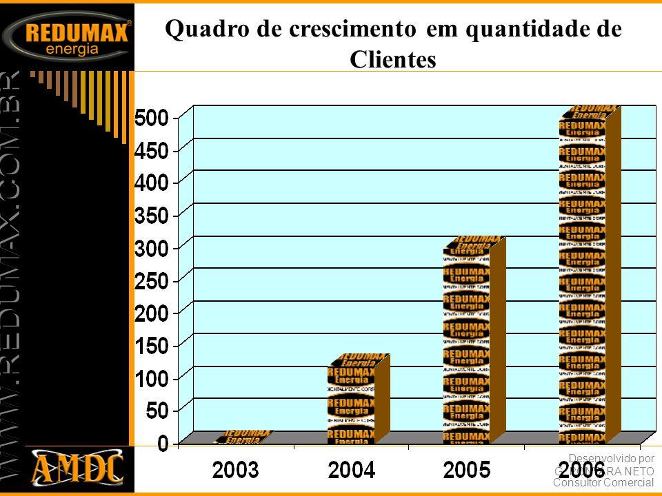 Desenvolvido por G. PONTARA NETO Consultor Comercial Quadro de Satisfação de nossos clientes