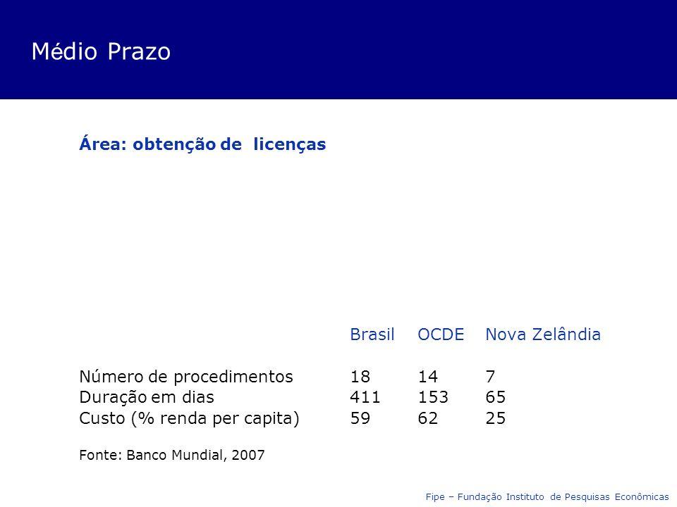 M é dio Prazo Área: obtenção de licenças BrasilOCDENova Zelândia Número de procedimentos18147 Duração em dias41115365 Custo (% renda per capita)596225 Fonte: Banco Mundial, 2007 Fipe – Fundação Instituto de Pesquisas Econômicas