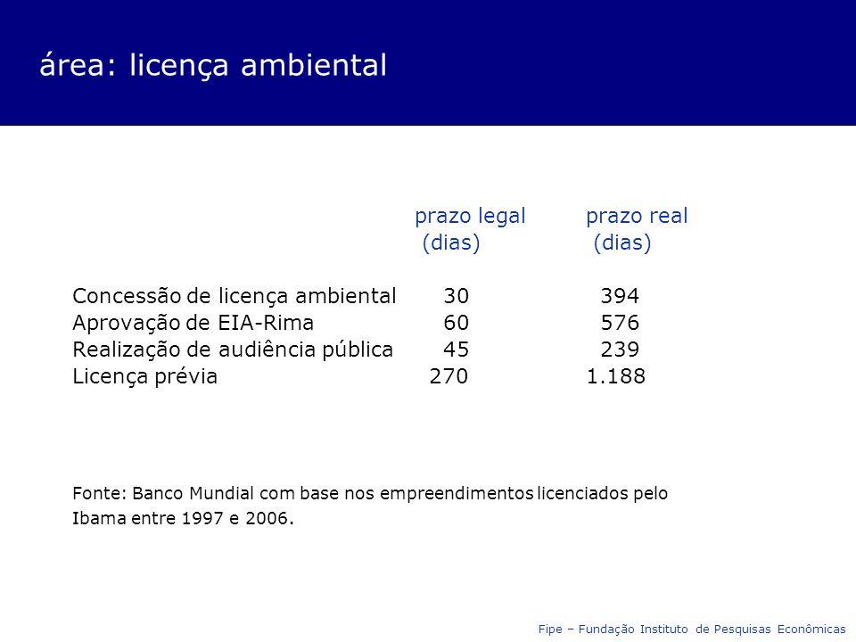 área: licença ambiental prazo legalprazo real (dias) Concessão de licença ambiental 30 394 Aprovação de EIA-Rima 60 576 Realização de audiência pública 45 239 Licença prévia 2701.188 Fonte: Banco Mundial com base nos empreendimentos licenciados pelo Ibama entre 1997 e 2006.