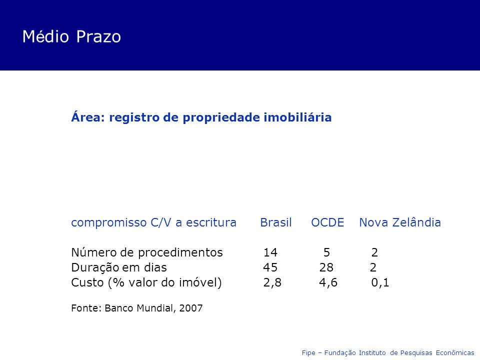 M é dio Prazo Área: registro de propriedade imobiliária compromisso C/V a escritura BrasilOCDENova Zelândia Número de procedimentos14 5 2 Duração em dias45 28 2 Custo (% valor do imóvel)2,8 4,6 0,1 Fonte: Banco Mundial, 2007 Fipe – Fundação Instituto de Pesquisas Econômicas