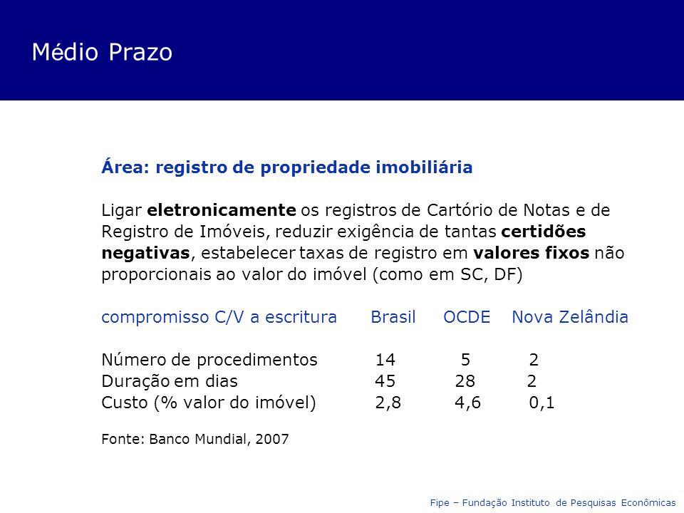 M é dio Prazo Área: registro de propriedade imobiliária Ligar eletronicamente os registros de Cartório de Notas e de Registro de Imóveis, reduzir exigência de tantas certidões negativas, estabelecer taxas de registro em valores fixos não proporcionais ao valor do imóvel (como em SC, DF) compromisso C/V a escritura BrasilOCDENova Zelândia Número de procedimentos14 5 2 Duração em dias45 28 2 Custo (% valor do imóvel)2,8 4,6 0,1 Fonte: Banco Mundial, 2007 Fipe – Fundação Instituto de Pesquisas Econômicas