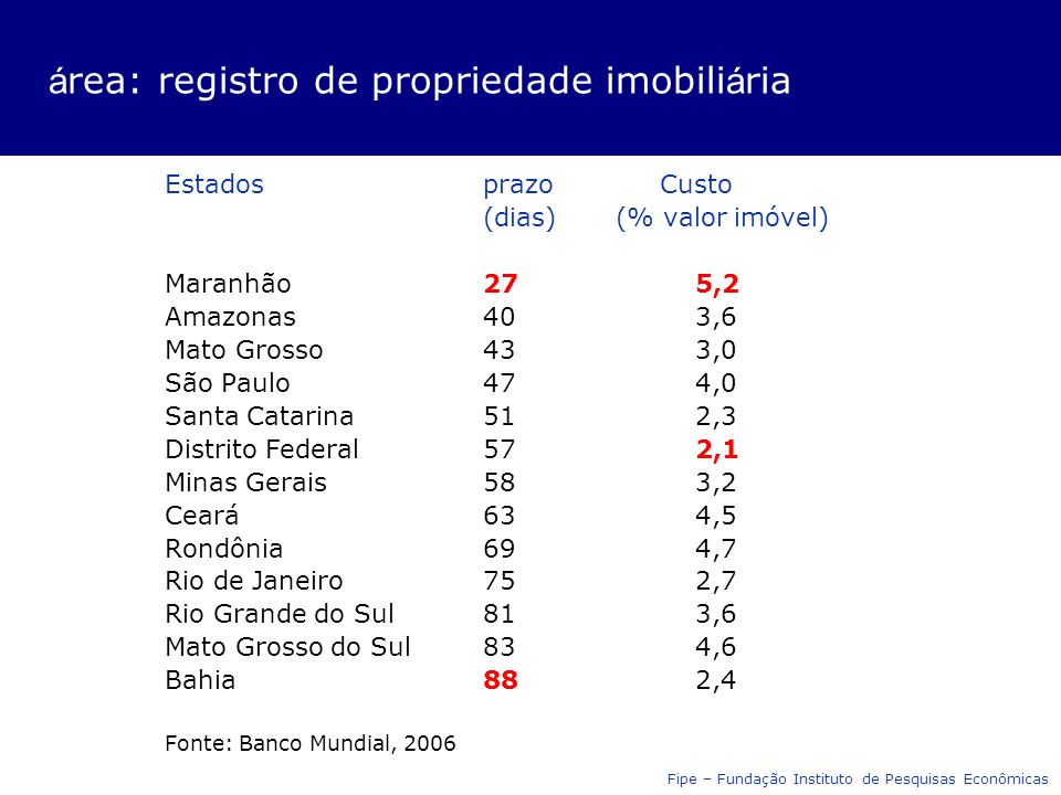 á rea: registro de propriedade imobili á ria Estadosprazo Custo (dias) (% valor imóvel) Maranhão275,2 Amazonas403,6 Mato Grosso433,0 São Paulo474,0 Sa