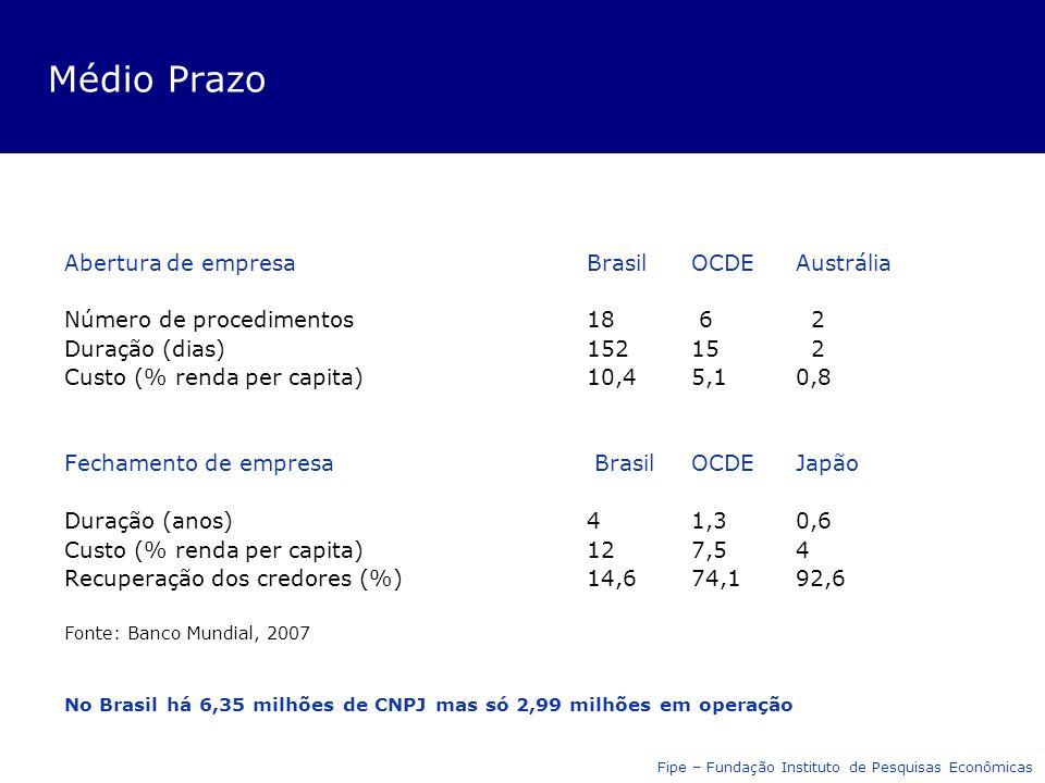 Médio Prazo Abertura de empresaBrasil OCDEAustrália Número de procedimentos 18 6 2 Duração (dias)15215 2 Custo (% renda per capita)10,45,10,8 Fechamento de empresa Brasil OCDEJapão Duração (anos)41,30,6 Custo (% renda per capita)127,54 Recuperação dos credores (%)14,674,192,6 Fonte: Banco Mundial, 2007 No Brasil há 6,35 milhões de CNPJ mas só 2,99 milhões em operação Fipe – Fundação Instituto de Pesquisas Econômicas
