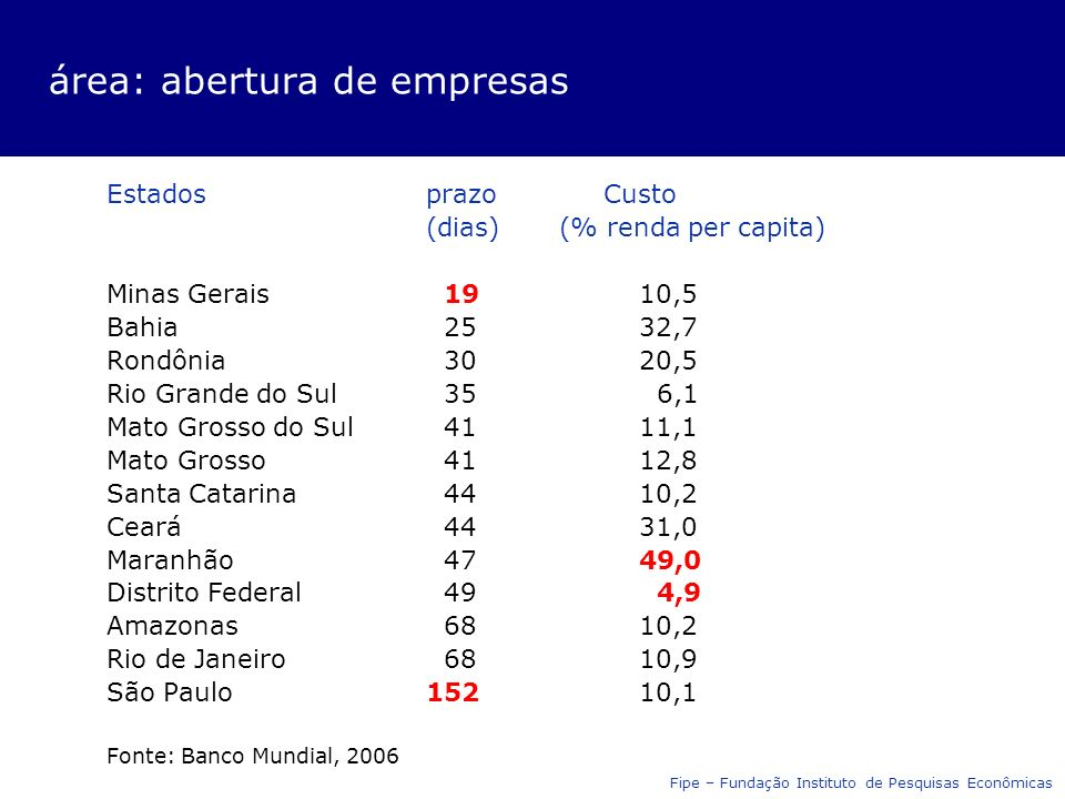 área: abertura de empresas Estadosprazo Custo (dias) (% renda per capita) Minas Gerais 1910,5 Bahia 2532,7 Rondônia 3020,5 Rio Grande do Sul 35 6,1 Ma