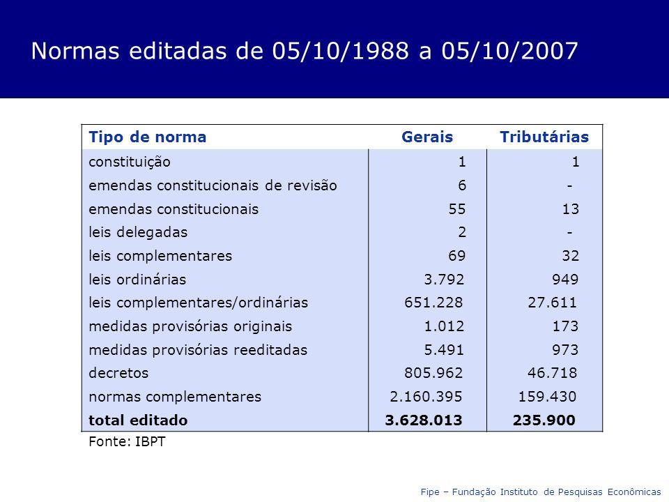 Normas editadas de 05/10/1988 a 05/10/2007 Fonte: IBPT Tipo de normaGeraisTributárias constituição 1 1 emendas constitucionais de revisão 6 - emendas