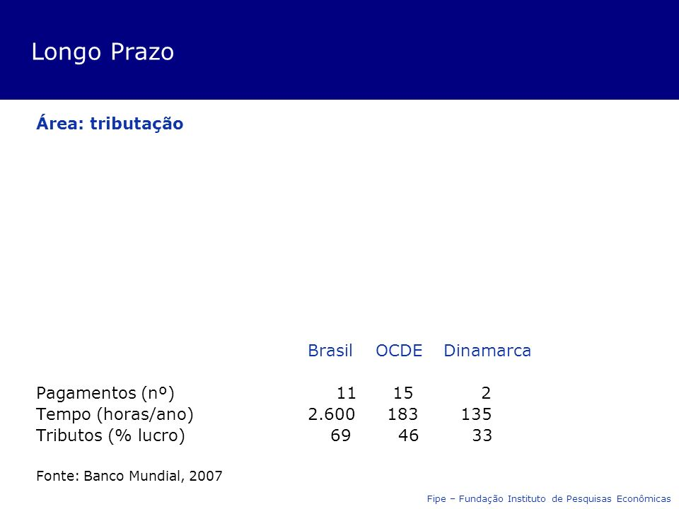 Longo Prazo Área: tributação Brasil OCDEDinamarca Pagamentos (nº) 11 15 2 Tempo (horas/ano)2.600 183 135 Tributos (% lucro) 69 46 33 Fonte: Banco Mundial, 2007 Fipe – Fundação Instituto de Pesquisas Econômicas