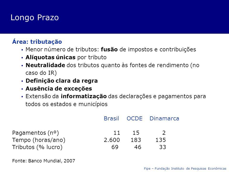 Longo Prazo Área: tributação Menor número de tributos: fusão de impostos e contribuições Alíquotas únicas por tributo Neutralidade dos tributos quanto às fontes de rendimento (no caso do IR) Definição clara da regra Ausência de exceções Extensão da informatização das declarações e pagamentos para todos os estados e municípios Brasil OCDEDinamarca Pagamentos (nº) 11 15 2 Tempo (horas/ano)2.600 183 135 Tributos (% lucro) 69 46 33 Fonte: Banco Mundial, 2007 Fipe – Fundação Instituto de Pesquisas Econômicas