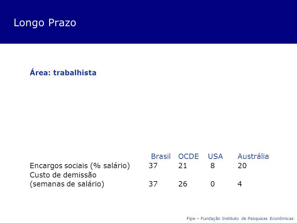 Longo Prazo Área: trabalhista Brasil OCDEUSAAustrália Encargos sociais (% salário)3721 820 Custo de demissão (semanas de salário)3726 04 Fipe – Fundação Instituto de Pesquisas Econômicas