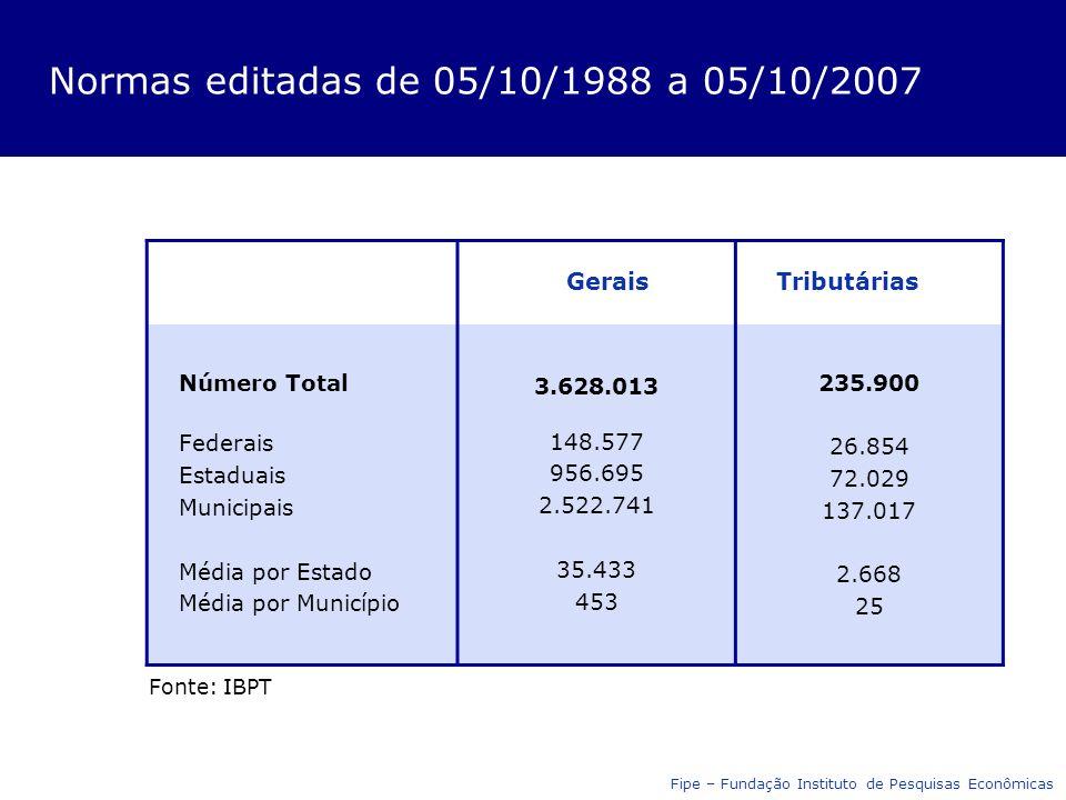 Normas editadas de 05/10/1988 a 05/10/2007 GeraisTributárias Número Total Federais Estaduais Municipais Média por Estado Média por Município 3.628.013