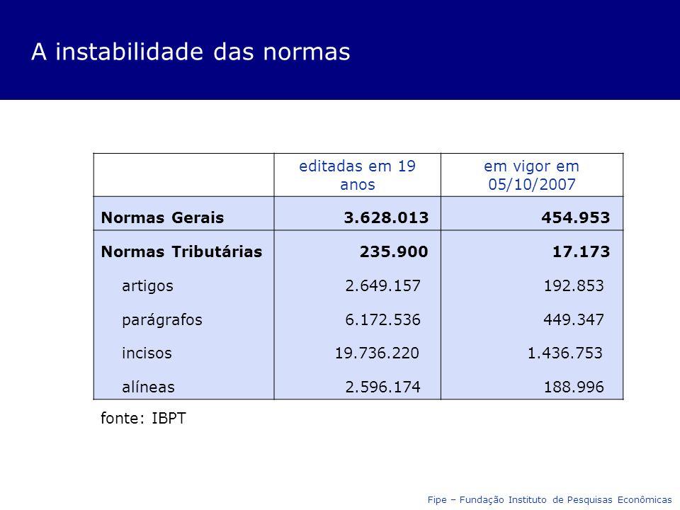A instabilidade das normas editadas em 19 anos em vigor em 05/10/2007 Normas Gerais 3.628.013 454.953 Normas Tributárias 235.900 17.173 artigos 2.649.157 192.853 parágrafos 6.172.536 449.347 incisos 19.736.220 1.436.753 alíneas 2.596.174 188.996 fonte: IBPT Fipe – Fundação Instituto de Pesquisas Econômicas