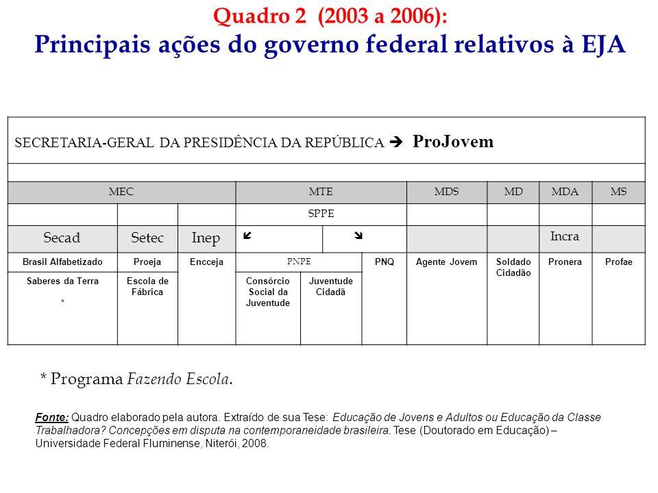 Quadro 2 (2003 a 2006): Principais ações do governo federal relativos à EJA SECRETARIA-GERAL DA PRESIDÊNCIA DA REPÚBLICA ProJovem MECMTEMDSMDMDAMS SPP