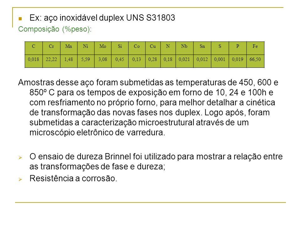 Ex: aço inoxidável duplex UNS S31803 Composição (%peso): Amostras desse aço foram submetidas as temperaturas de 450, 600 e 850º C para os tempos de ex