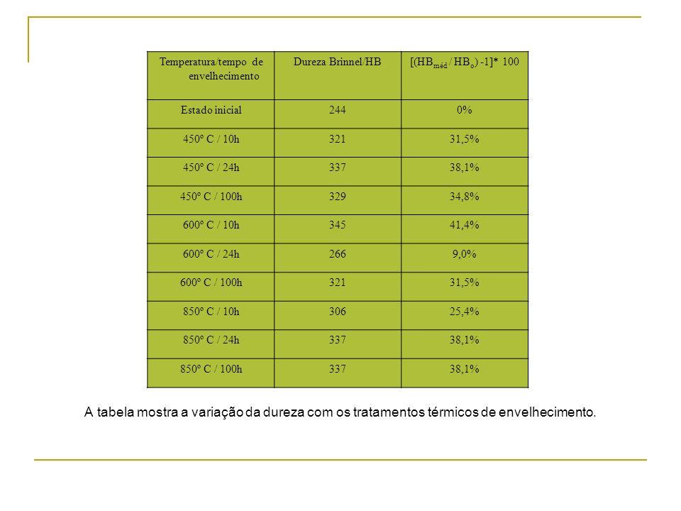 A tabela mostra a variação da dureza com os tratamentos térmicos de envelhecimento. Temperatura/tempo de envelhecimento Dureza Brinnel/HB[(HB méd / HB