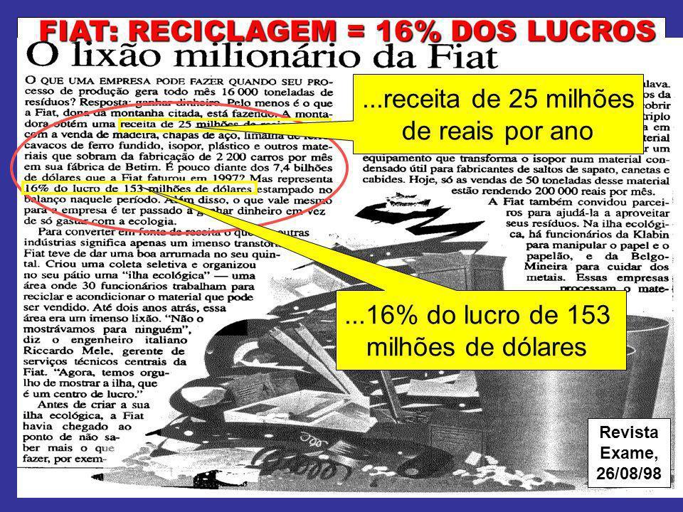 FIAT: RECICLAGEM = 16% DOS LUCROS Revista Exame, 26/08/98...receita de 25 milhões de reais por ano...16% do lucro de 153 milhões de dólares