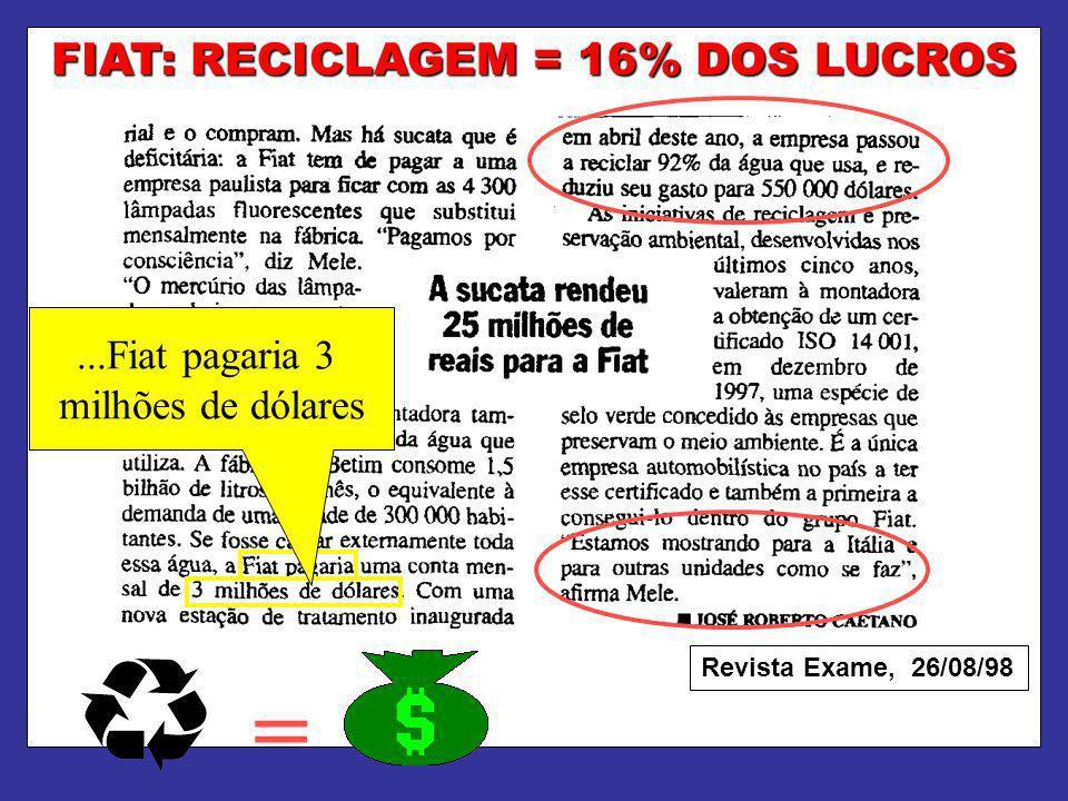 FIAT: RECICLAGEM = 16% DOS LUCROS = Revista Exame, 26/08/98...Fiat pagaria 3 milhões de dólares