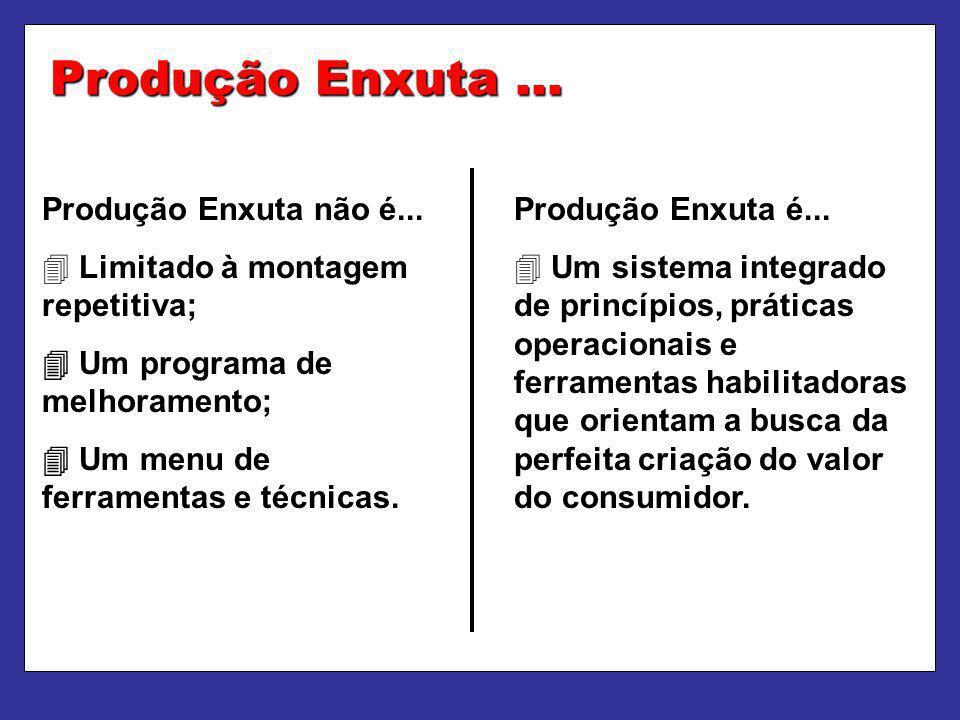 Produção Enxuta... Produção Enxuta não é... Limitado à montagem repetitiva; Um programa de melhoramento; Um menu de ferramentas e técnicas. Produção E