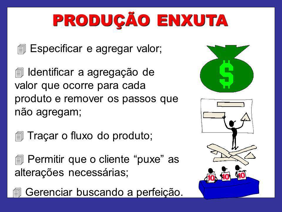 PRODUÇÃO ENXUTA Especificar e agregar valor; Identificar a agregação de valor que ocorre para cada produto e remover os passos que não agregam; Traçar