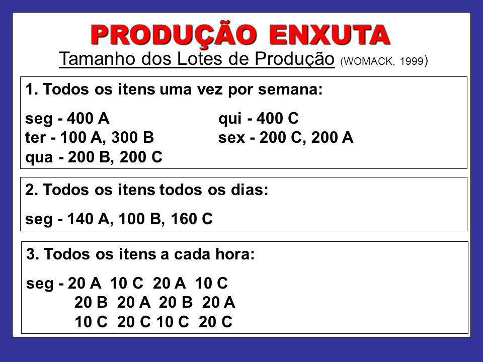 PRODUÇÃO ENXUTA Tamanho dos Lotes de Produção (WOMACK, 1999 ) 1. Todos os itens uma vez por semana: seg - 400 A qui - 400 C ter - 100 A, 300 B sex - 2