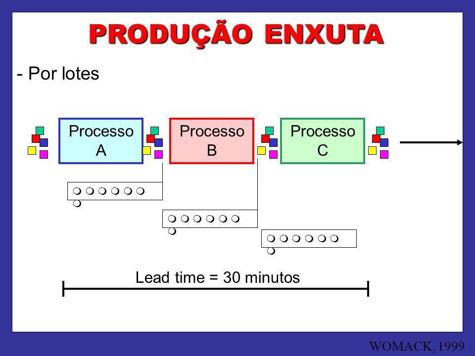 PRODUÇÃO ENXUTA - Por lotes Processo A Processo B Processo C Lead time = 30 minutos WOMACK, 1999