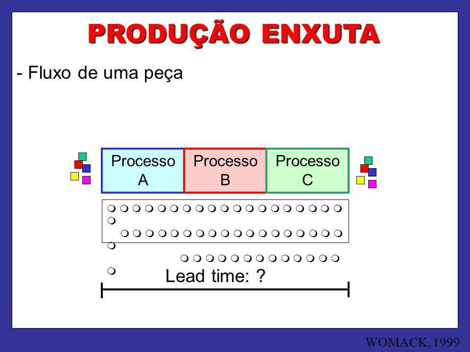 PRODUÇÃO ENXUTA - Fluxo de uma peça Processo A Processo B Processo C Lead time: ? WOMACK, 1999