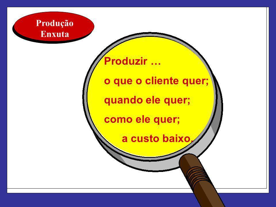 Produção Enxuta Produzir … o que o cliente quer; quando ele quer; como ele quer; a custo baixo.