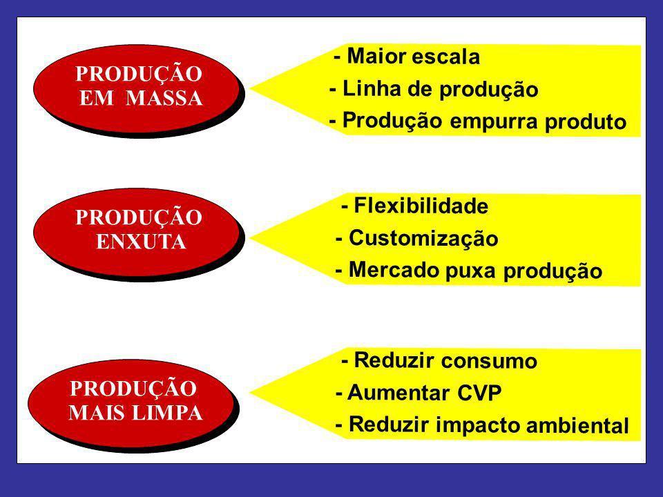 PRODUÇÃO EM MASSA PRODUÇÃO ENXUTA PRODUÇÃO MAIS LIMPA - Maior escala - Linha de produção - Produção empurra produto - Flexibilidade - Customização - M