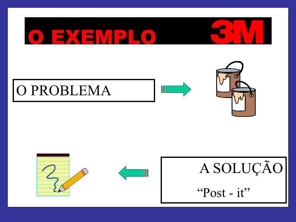 O EXEMPLO O PROBLEMAA SOLUÇÃO Post - it