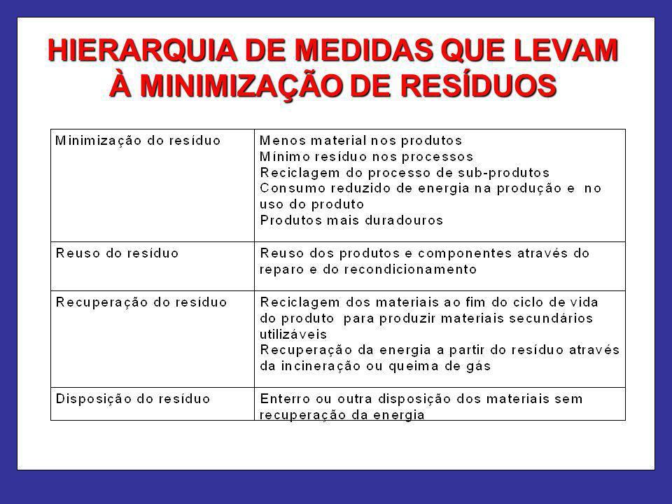 HIERARQUIA DE MEDIDAS QUE LEVAM À MINIMIZAÇÃO DE RESÍDUOS