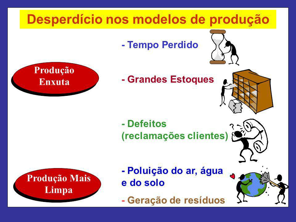 - Defeitos (reclamações clientes) - Tempo Perdido - Grandes Estoques - Poluição do ar, água e do solo - Geração de resíduos Produção Enxuta Produção M