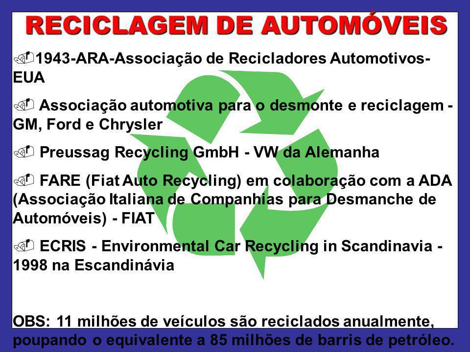 RECICLAGEM DE AUTOMÓVEIS.1943-ARA-Associação de Recicladores Automotivos- EUA. Associação automotiva para o desmonte e reciclagem - GM, Ford e Chrysle