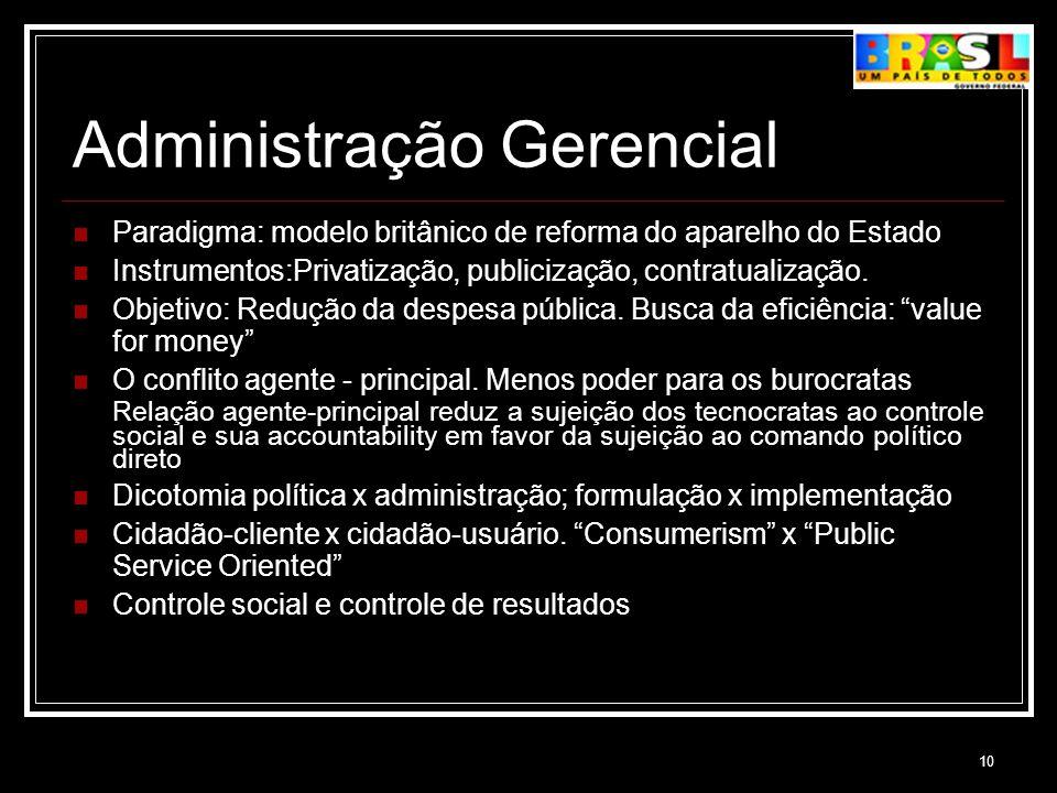 10 Administração Gerencial Paradigma: modelo britânico de reforma do aparelho do Estado Instrumentos:Privatização, publicização, contratualização. Obj