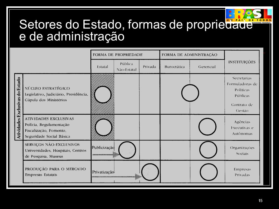 15 Setores do Estado, formas de propriedade e de administração