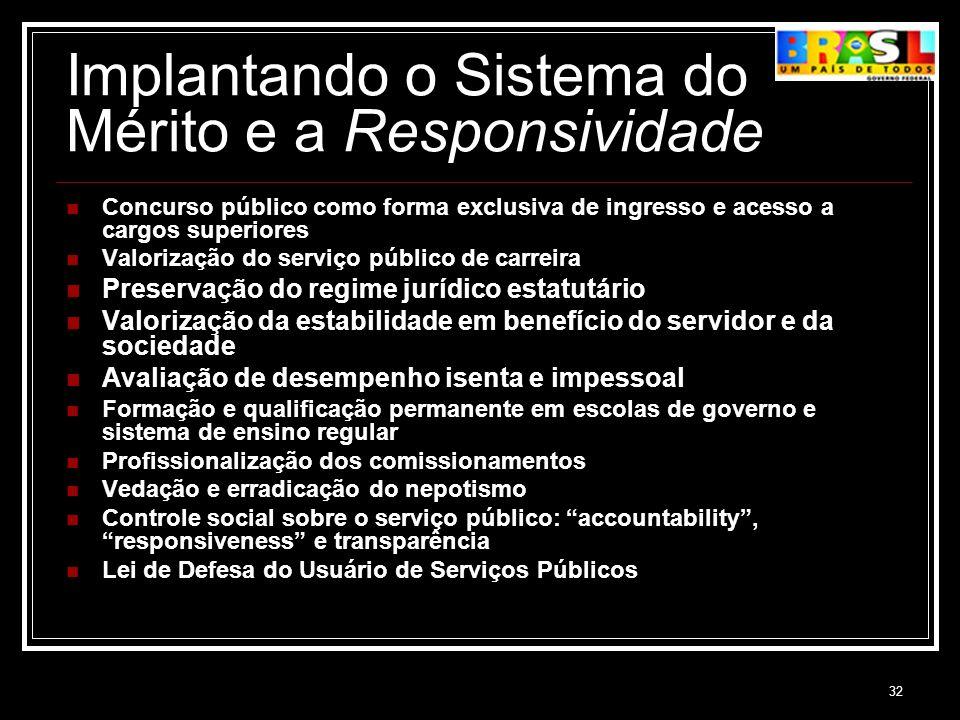 32 Implantando o Sistema do Mérito e a Responsividade Concurso público como forma exclusiva de ingresso e acesso a cargos superiores Valorização do se