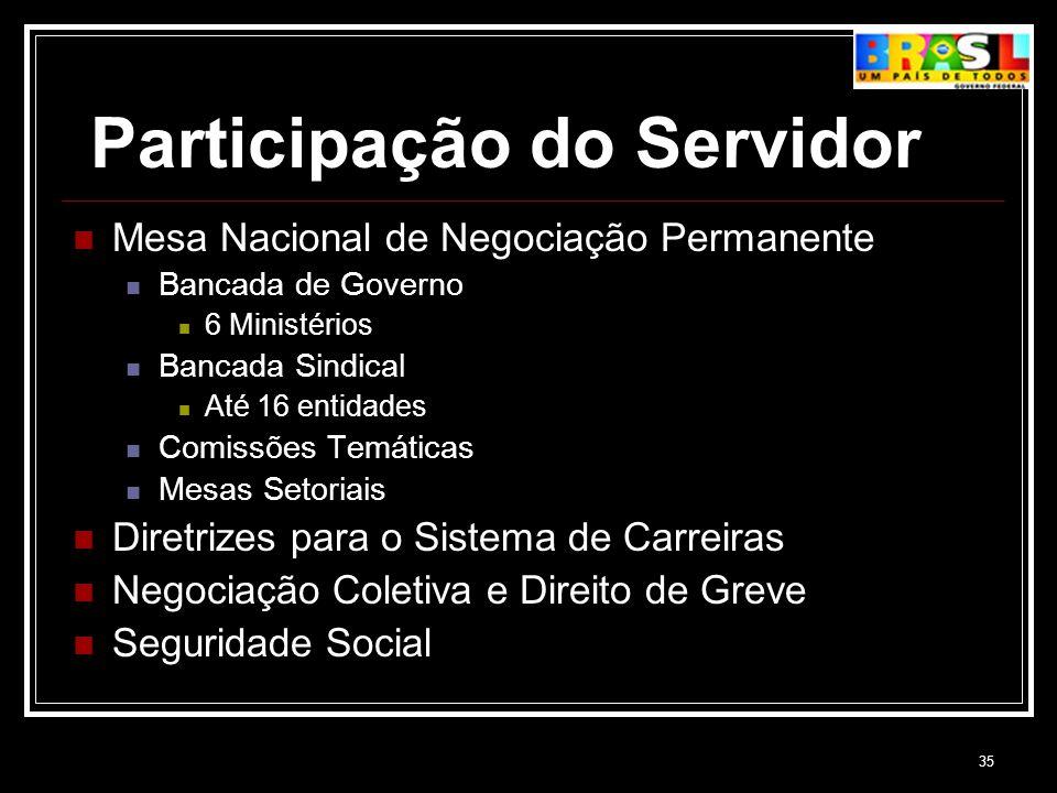 35 Participação do Servidor Mesa Nacional de Negociação Permanente Bancada de Governo 6 Ministérios Bancada Sindical Até 16 entidades Comissões Temáti