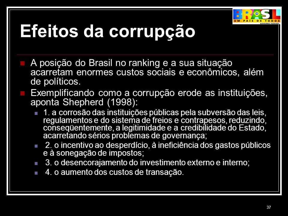 37 Efeitos da corrupção A posição do Brasil no ranking e a sua situação acarretam enormes custos sociais e econômicos, além de políticos. Exemplifican