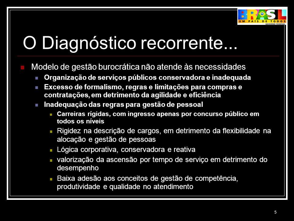 5 O Diagnóstico recorrente... Modelo de gestão burocrática não atende às necessidades Organização de serviços públicos conservadora e inadequada Exces