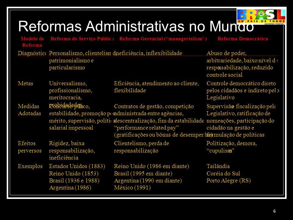 6 Reformas Administrativas no Mundo